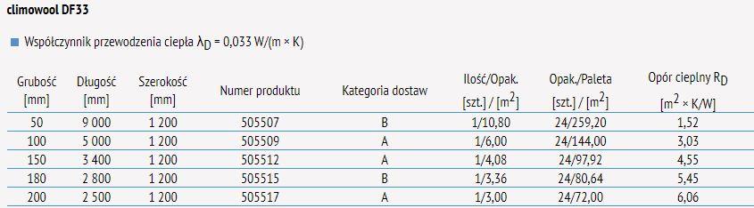 Welna Mineralna Climowool Df 033 15 Cm 150 Mm 7594306626